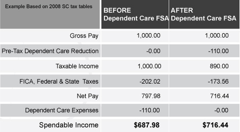 FSA Savings Table